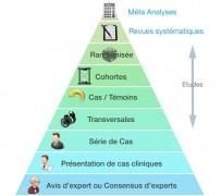 pyramide des evidence based